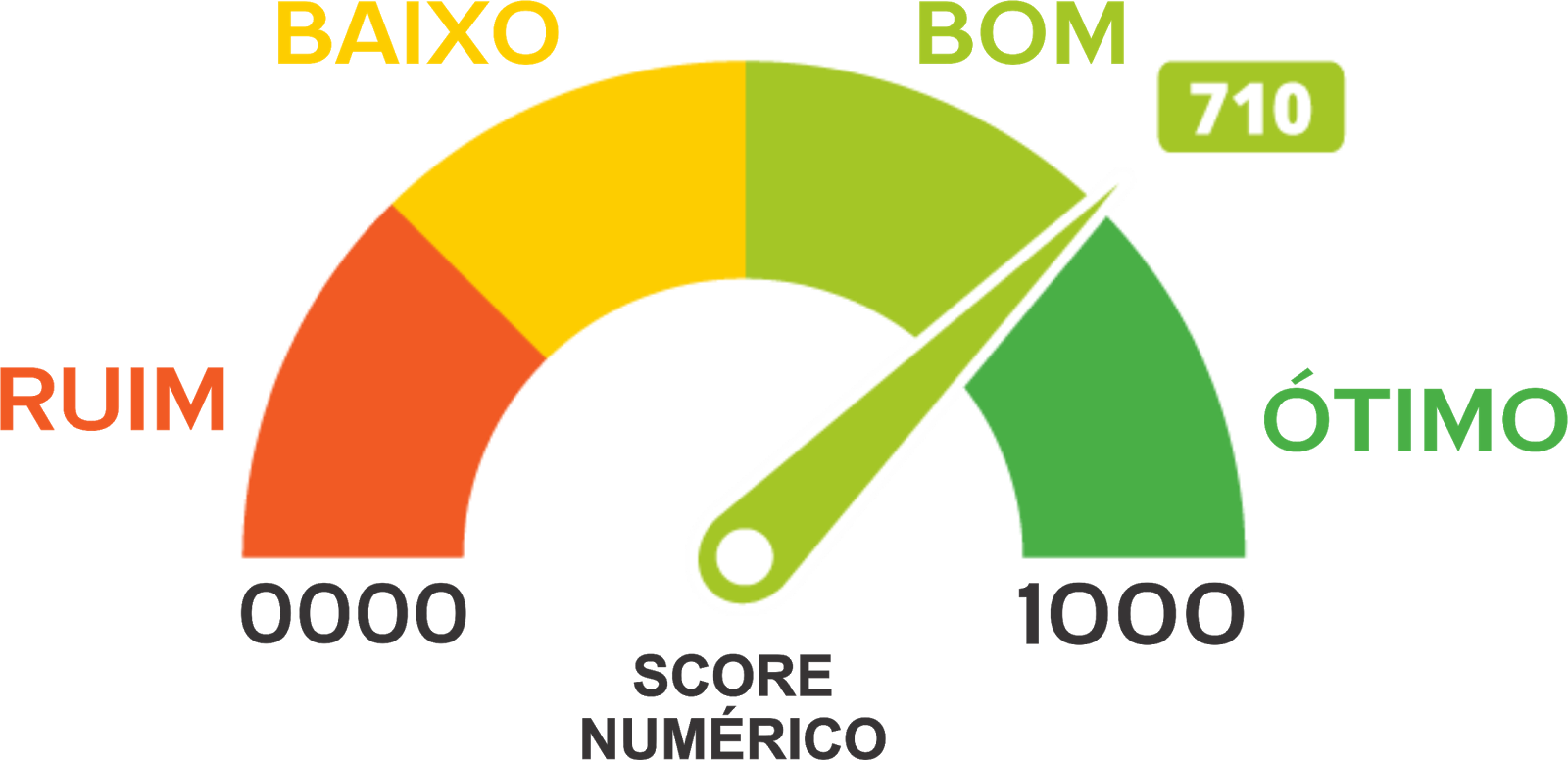 Aumentar Score de crédito 2019